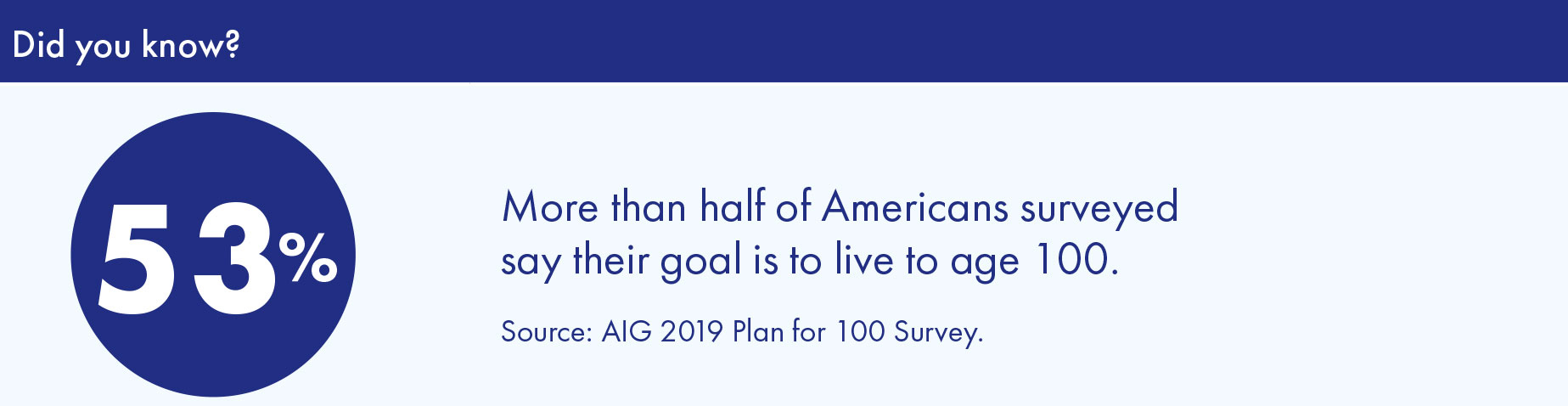 More than half of Americans surveyed say their goals is to live to age 100.