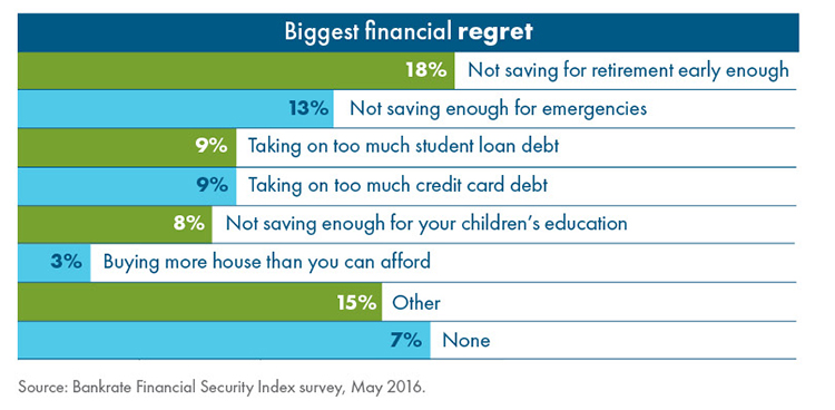 Biggest Financial Regret chart