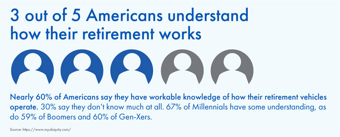3 out of 5 Americans understand how their retirement works