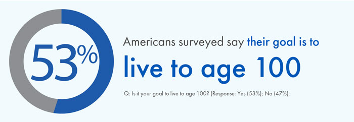 53% of Americans surveyed say their goal is to live to age 100
