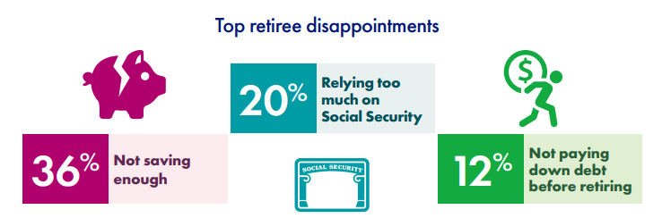 Top retiree disappointments - not saving enough, relying too much on Social Security and not paying down debt before retiring.